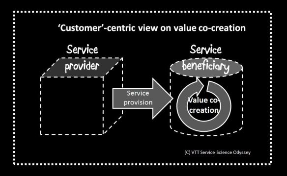 Value co-creation2