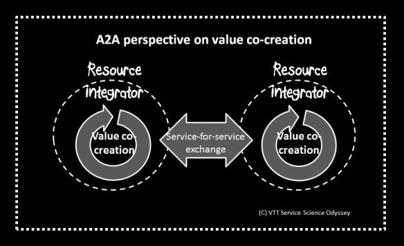 Value co-creation3
