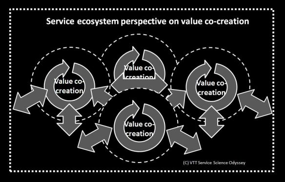 Value co-creation4